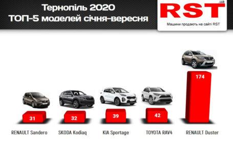 З початку року тернополяни витратили на нові авто 19 млн доларів