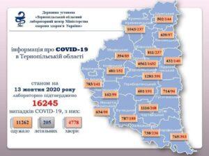 статистика поширення коронавірусу у Тернопільській області