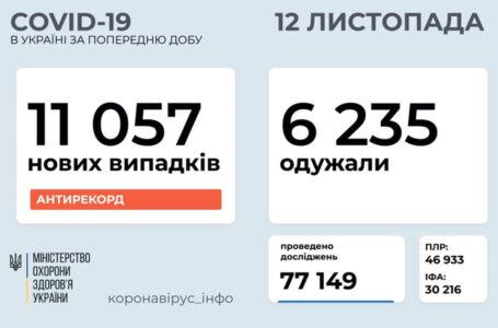 За минулу добу на Тернопільщині 249 нових випадків коронавірусу, в Україні – 11057