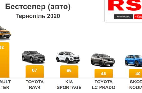 Жителі Тернопільщини за рік витратили на нові авто понад 28 млн доларів