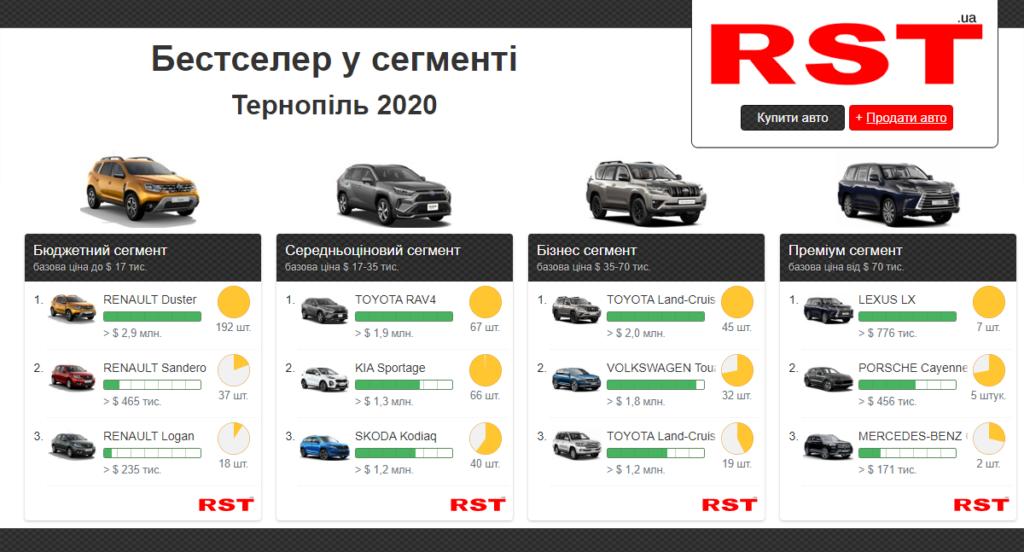 купити авто, рейтинг моделей