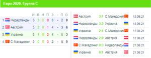 Євро-2020, турнірна таблиця, група С
