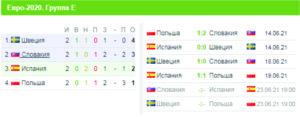 Євро-2020, турнірна таблиця, група Е