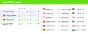 Євро-2020, турнірна таблиця, група F