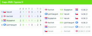 Євро-2020, турнірна таблиця, група D
