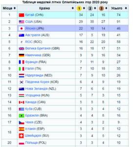 таблиця медалей, Олімпіада