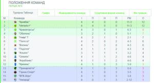 турнірна таблиця, перша ліга